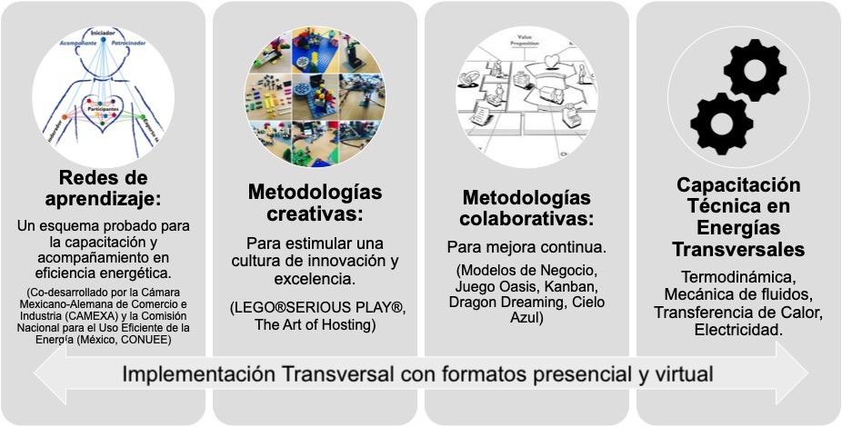 Metodologías Programa de capacitación y desarrollo ramadasa